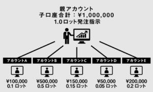 FX自動売買システムトレードイメージ画像